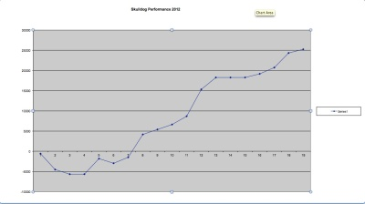 ncaa and nfl football performance chart